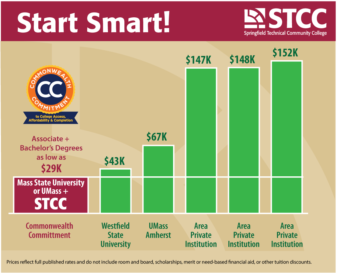 a graph comparing college prices STCC 29K, Westfield University 43K, UMass AMherst 67K etc.